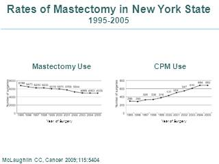 Mastectomies breast cancer rise asco