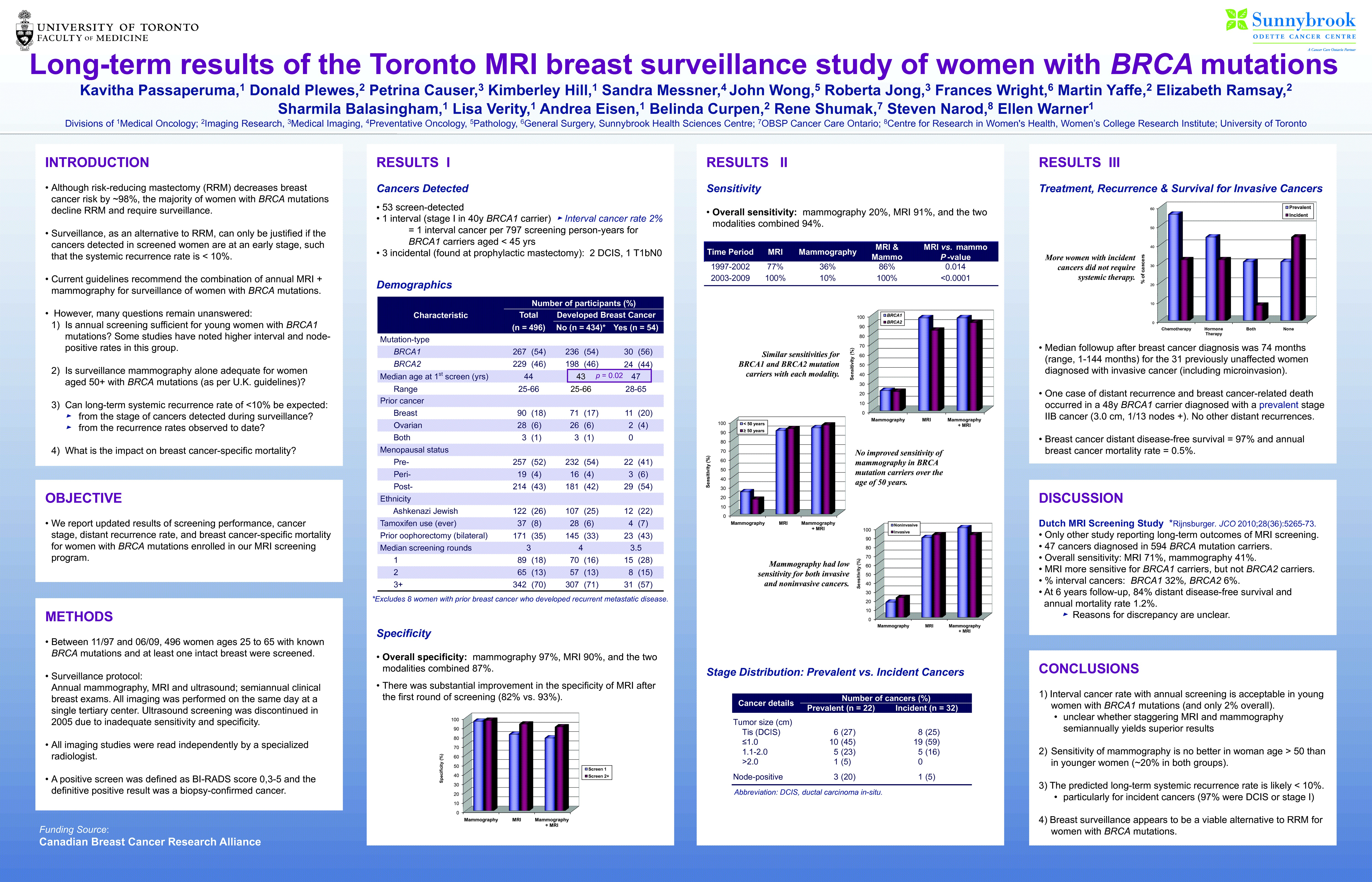 Can Breast mri screening guidelines